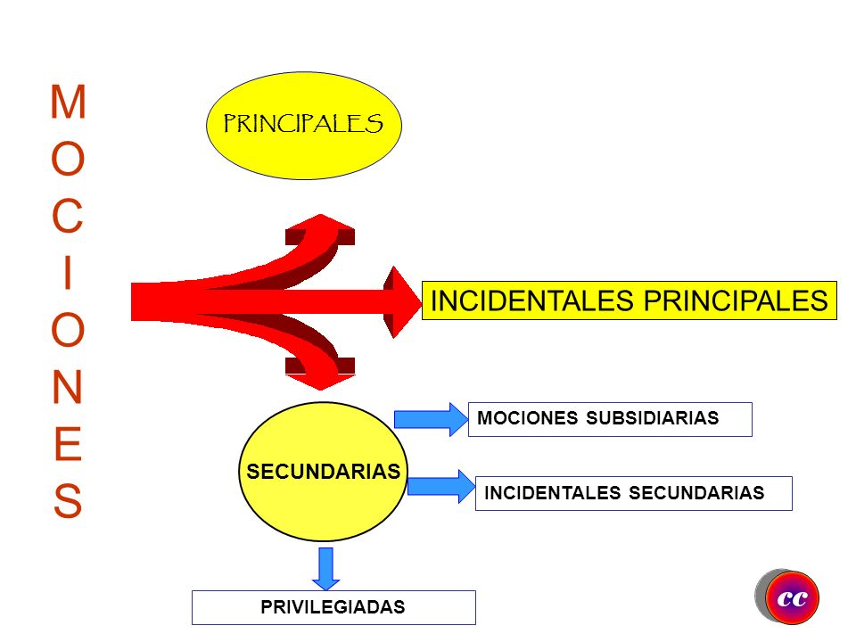 INCIDENTALES PRINCIPALES