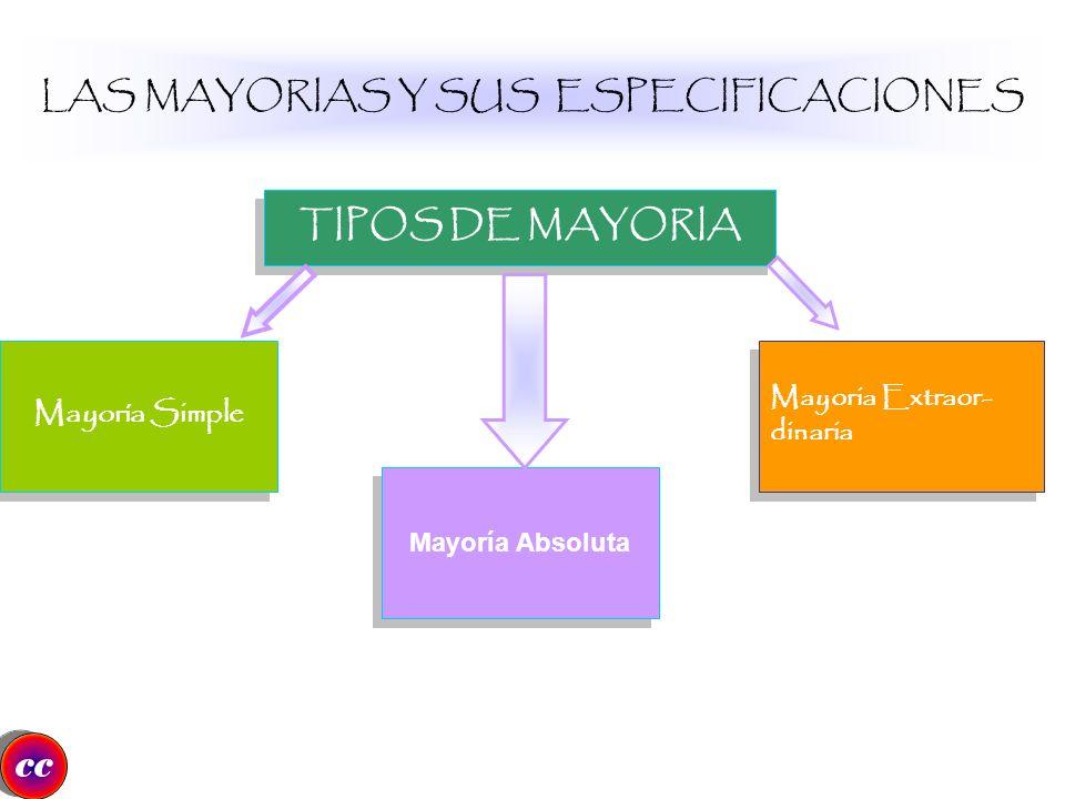 LAS MAYORIAS Y SUS ESPECIFICACIONES