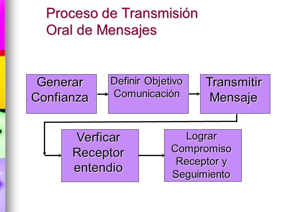 Proceso de Transmisión Oral de Mensajes
