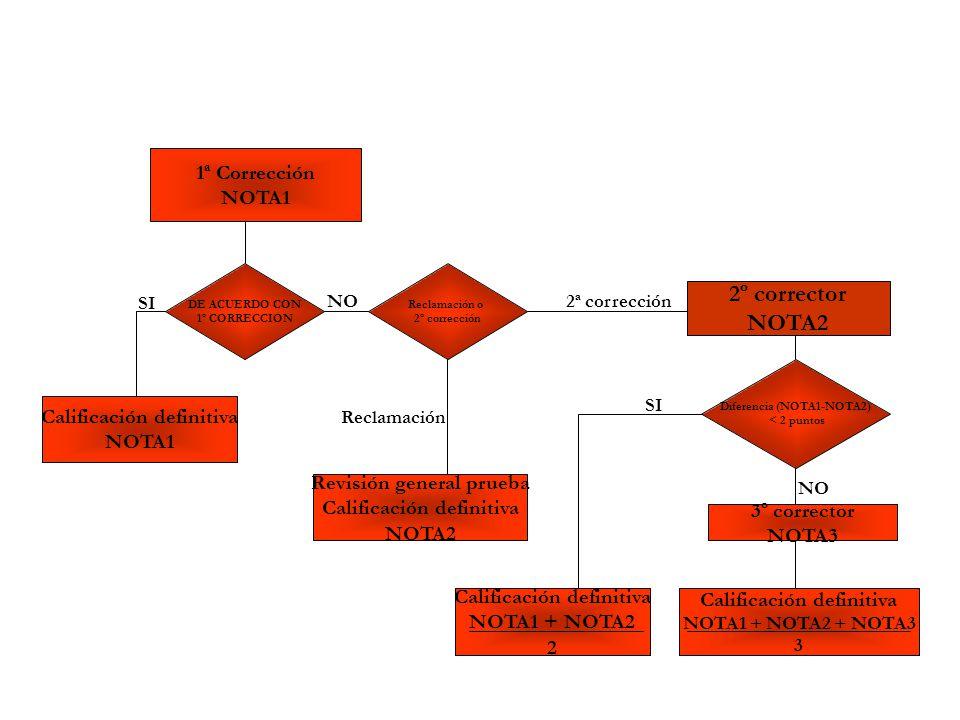 Calificación definitiva Diferencia (NOTA1-NOTA2)