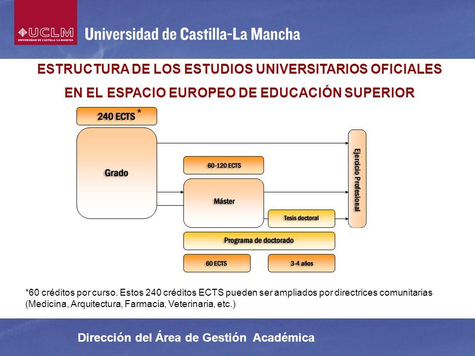 ESTRUCTURA DE LOS ESTUDIOS UNIVERSITARIOS OFICIALES