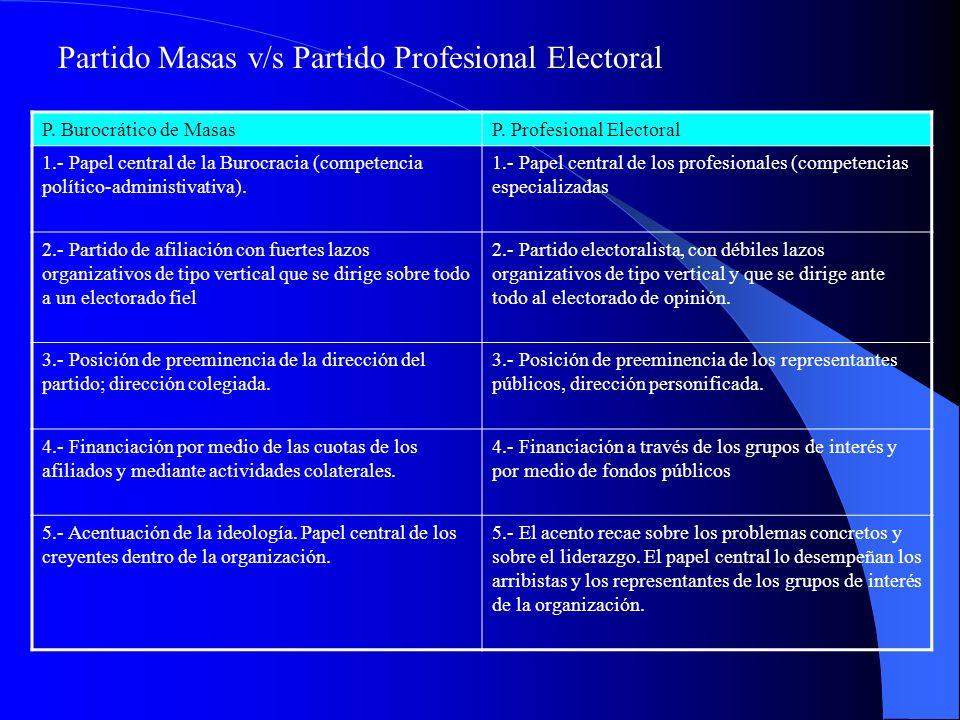 Partido Masas v/s Partido Profesional Electoral