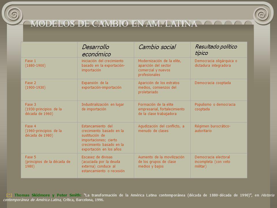 Modelos de cambio en América Latina