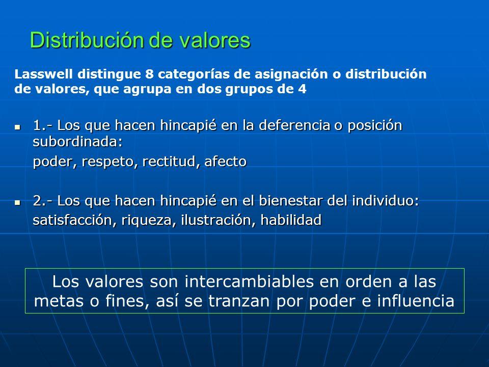 Distribución de valores