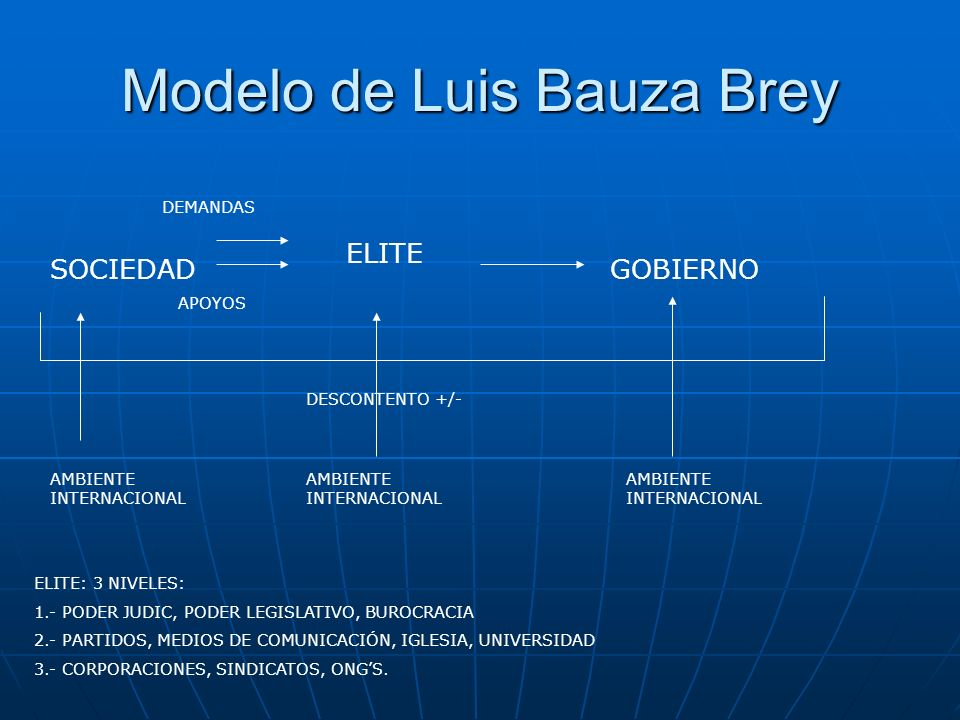 Modelo de Luis Bauza Brey