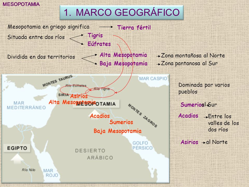 MARCO GEOGRÁFICO Mesopotamia en griego significa Tierra fértil Tigris