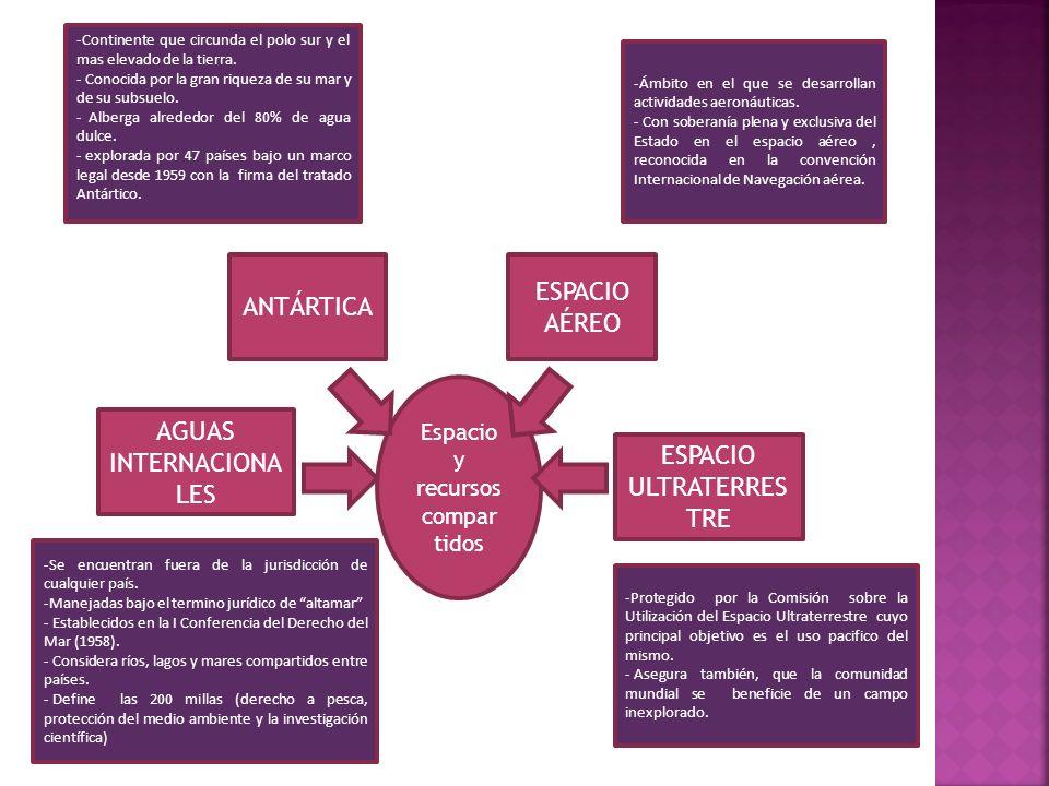 AGUAS INTERNACIONALES ESPACIO ULTRATERRESTRE
