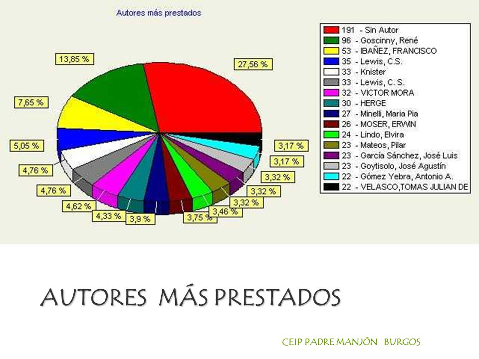AUTORES MÁS PRESTADOS