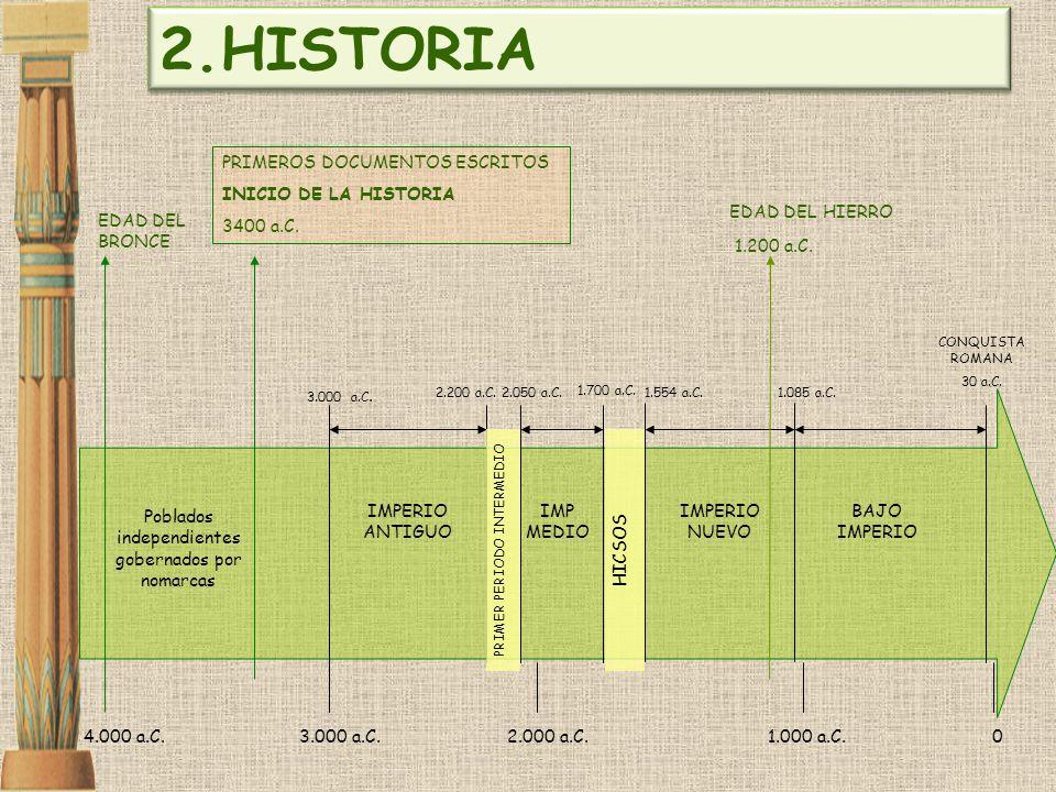 HISTORIA PRIMEROS DOCUMENTOS ESCRITOS INICIO DE LA HISTORIA 3400 a.C.