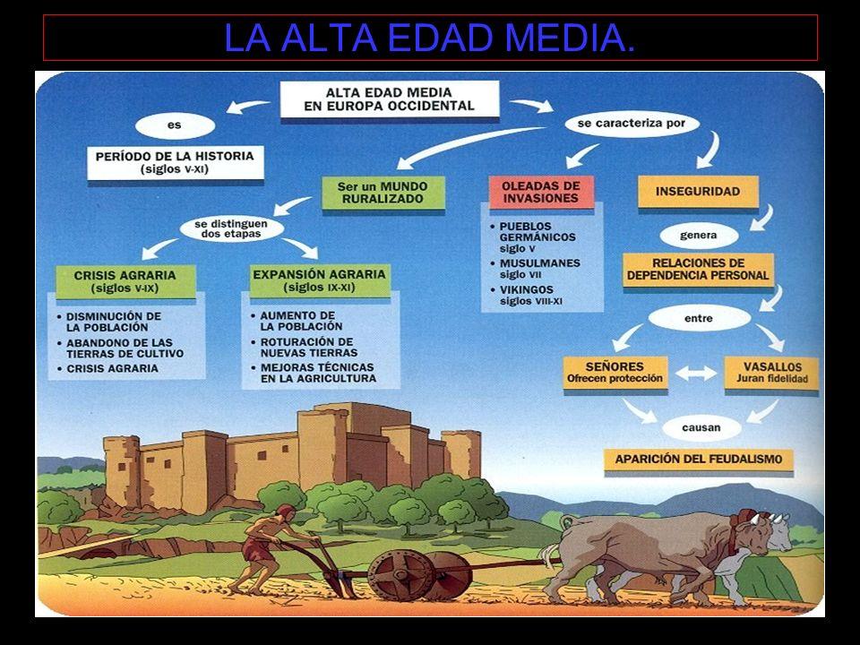 LA ALTA EDAD MEDIA. Causas Externas: Invasiones Bárbaras Visigodos