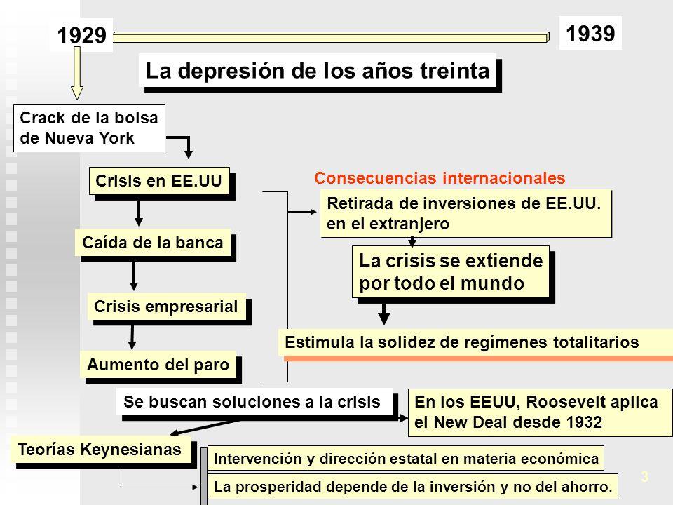 La depresión de los años treinta