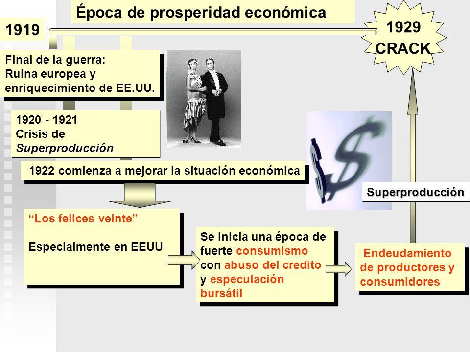 Época de prosperidad económica 1919 1929 CRACK
