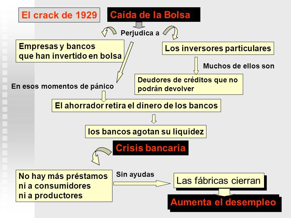 El crack de 1929 Caída de la Bolsa Crisis bancaria