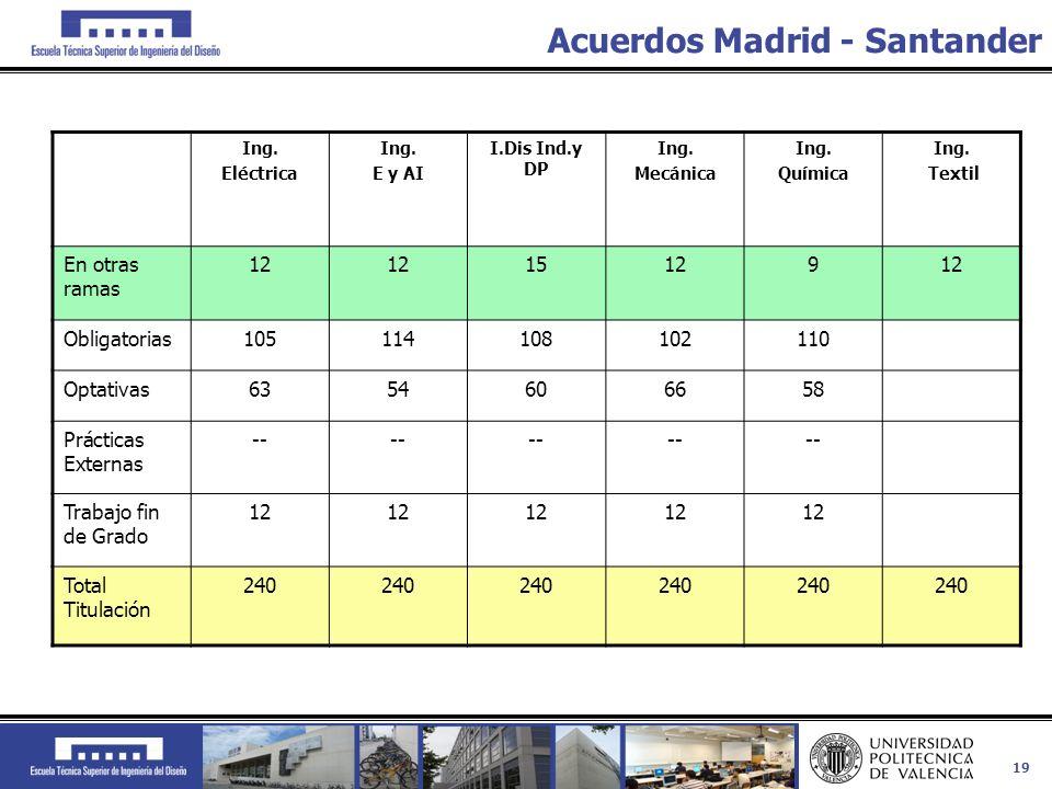 Acuerdos Madrid - Santander
