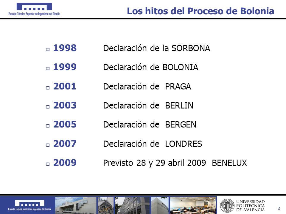 Los hitos del Proceso de Bolonia