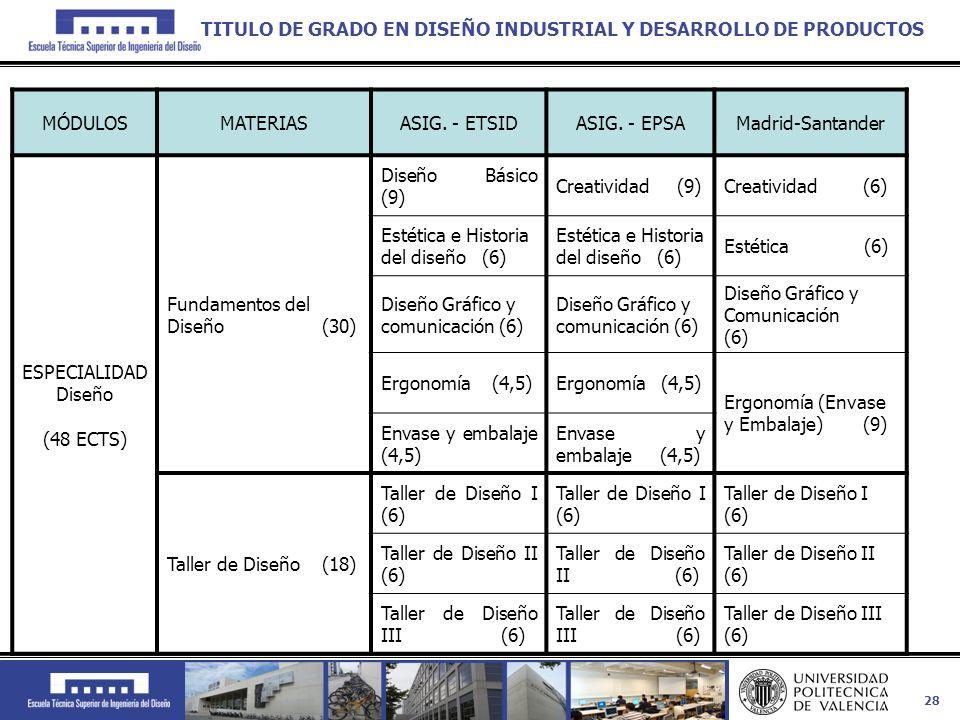 TITULO DE GRADO EN DISEÑO INDUSTRIAL Y DESARROLLO DE PRODUCTOS