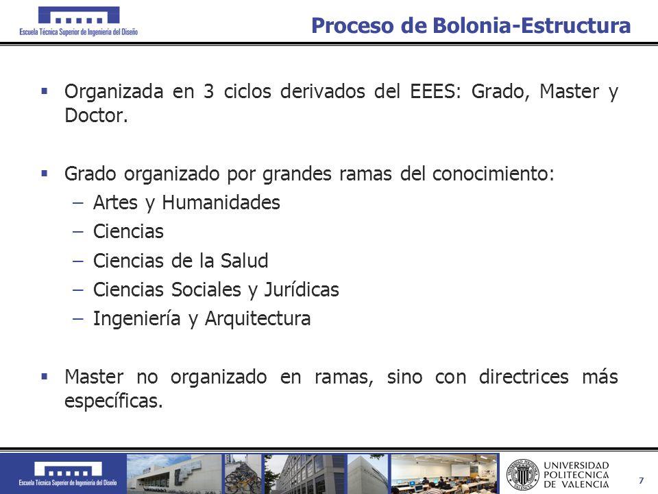 Proceso de Bolonia-Estructura