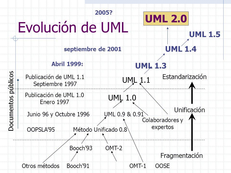 Evolución de UML UML 2.0 UML 1.5 UML 1.4 UML 1.3 UML 1.1 UML 1.0