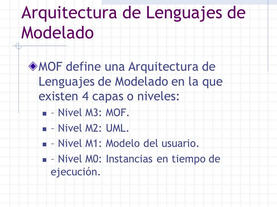 Arquitectura de Lenguajes de Modelado