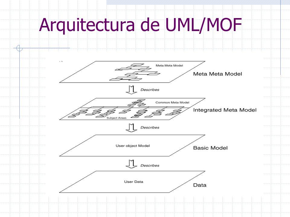 Arquitectura de UML/MOF