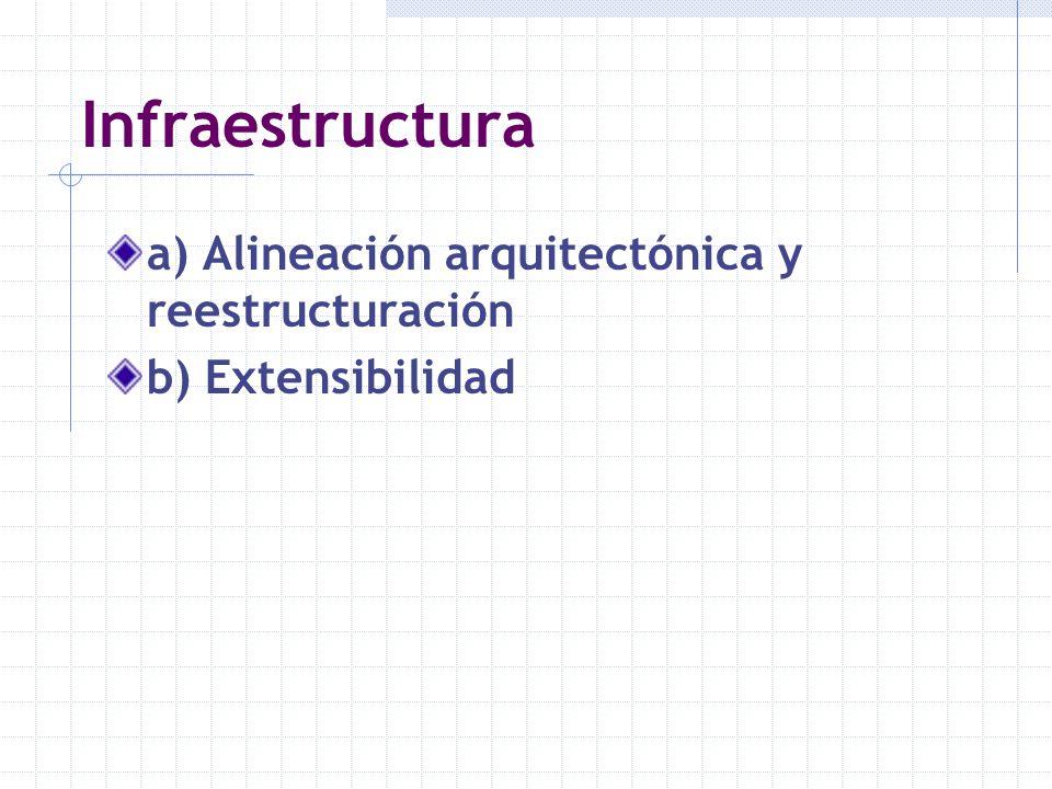 Infraestructura a) Alineación arquitectónica y reestructuración