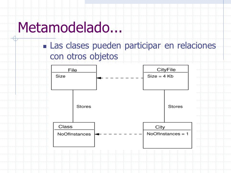 Metamodelado... Las clases pueden participar en relaciones con otros objetos.