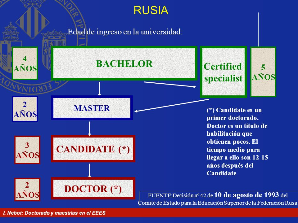 RUSIA BACHELOR Certified specialist CANDIDATE (*) DOCTOR (*)