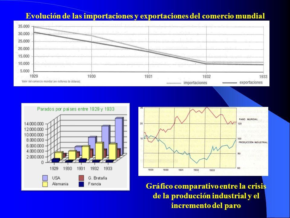 Evolución de las importaciones y exportaciones del comercio mundial