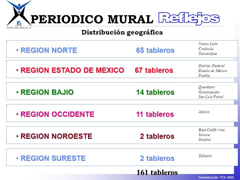 PERIODICO MURAL 161 tableros REGION NORTE 65 tableros