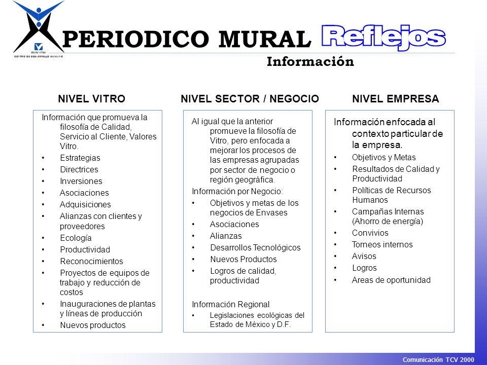 PERIODICO MURAL Información NIVEL VITRO NIVEL SECTOR / NEGOCIO