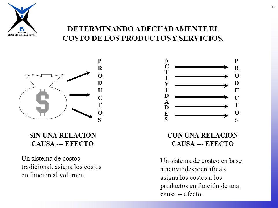 DETERMINANDO ADECUADAMENTE EL COSTO DE LOS PRODUCTOS Y SERVICIOS.