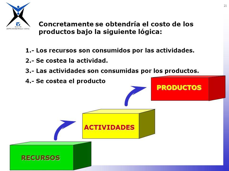 Concretamente se obtendría el costo de los productos bajo la siguiente lógica: