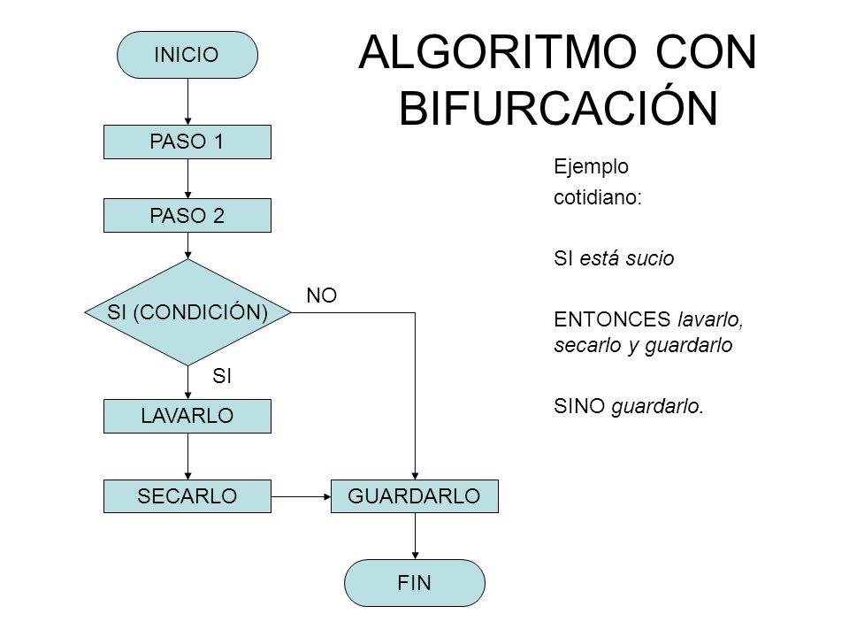 ALGORITMO CON BIFURCACIÓN