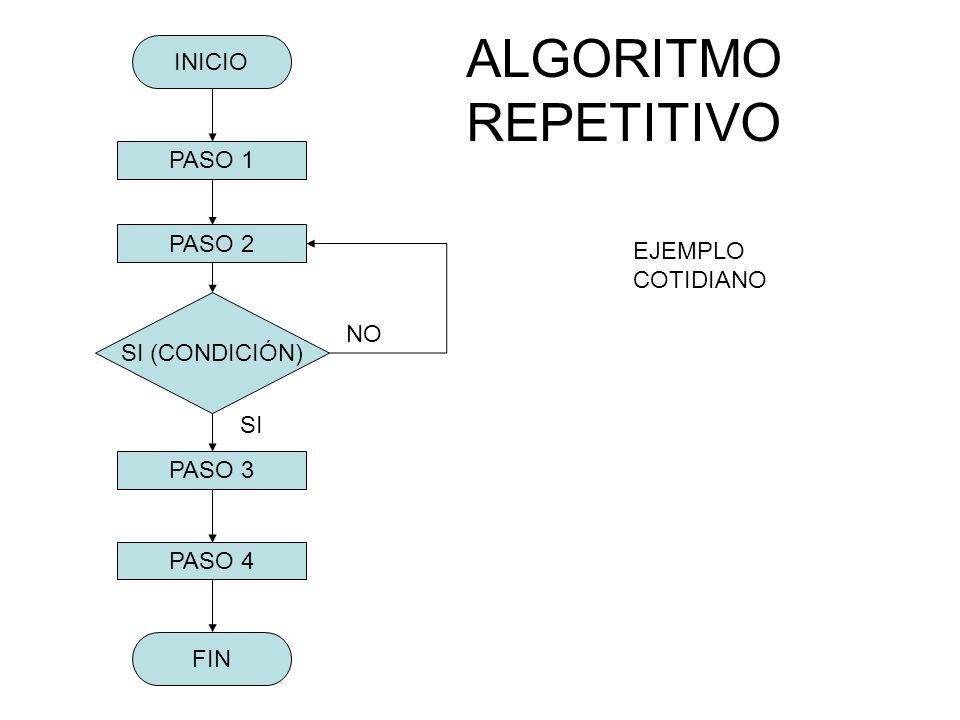 ALGORITMO REPETITIVO INICIO PASO 1 PASO 2 EJEMPLO COTIDIANO