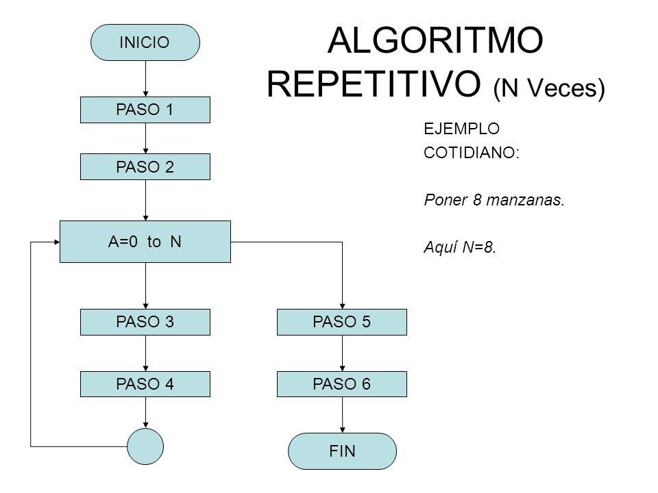 ALGORITMO REPETITIVO (N Veces)