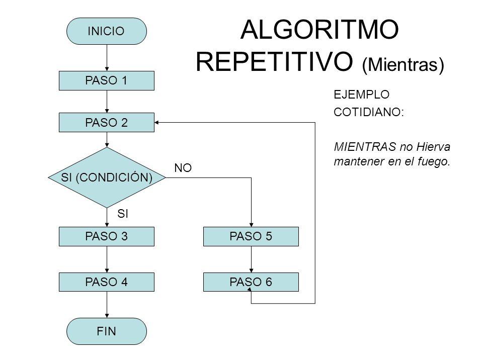 ALGORITMO REPETITIVO (Mientras)