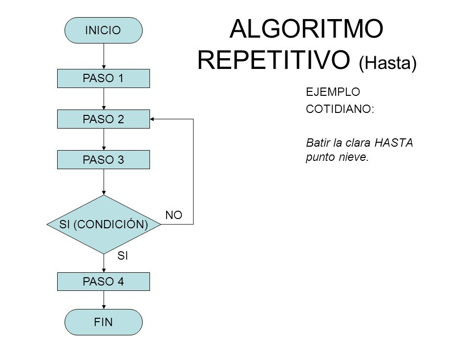 ALGORITMO REPETITIVO (Hasta)