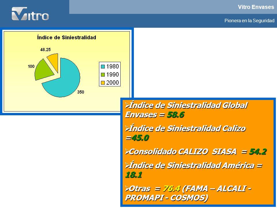 Índice de Siniestralidad Global Envases = 58.6