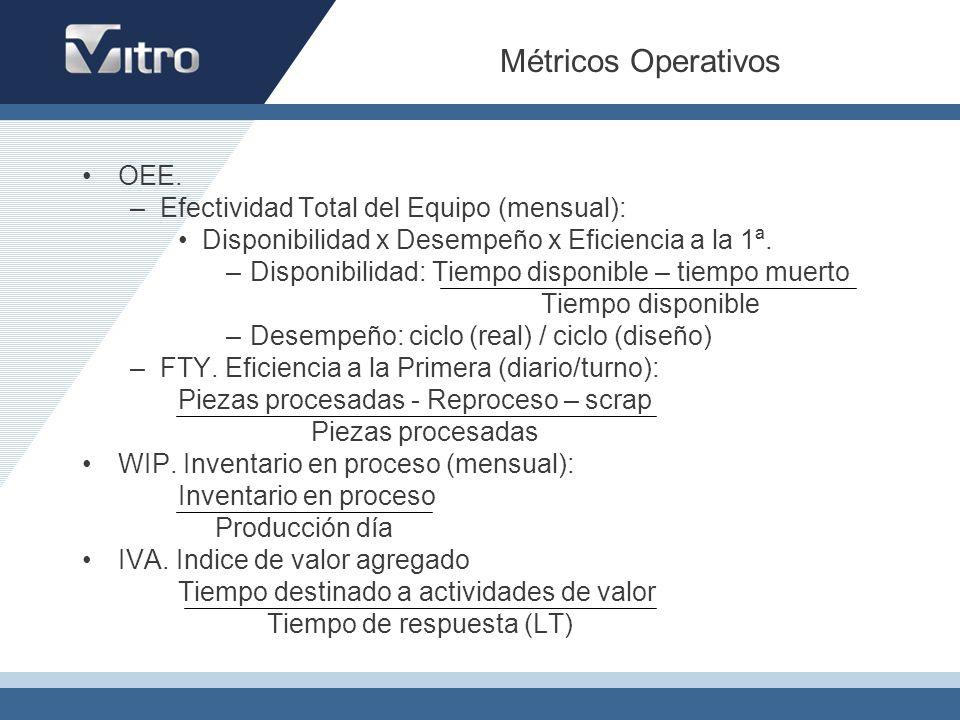 Métricos Operativos OEE. Efectividad Total del Equipo (mensual):
