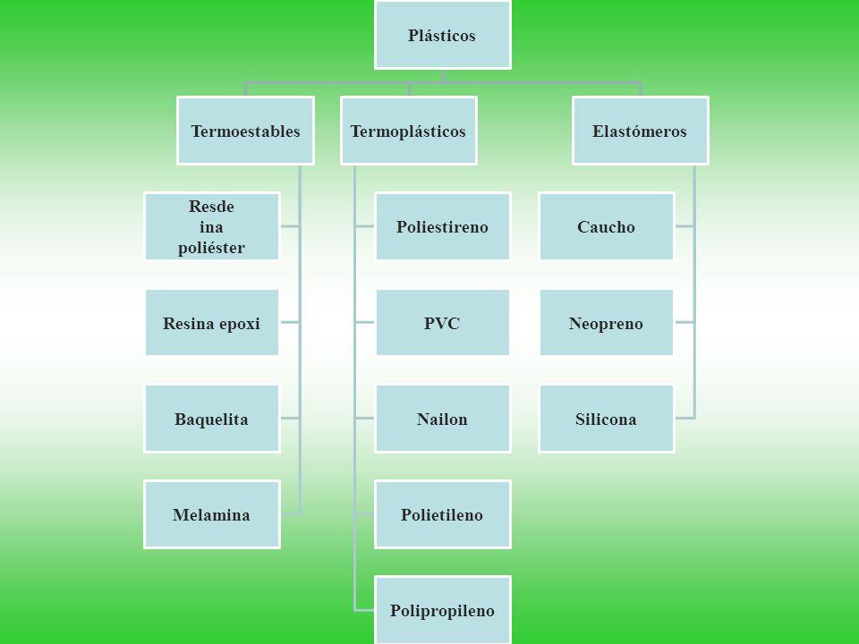 Plásticos Termoestables. Resde. ina. poliéster. Resina epoxi. Baquelita. Melamina. Termoplásticos.