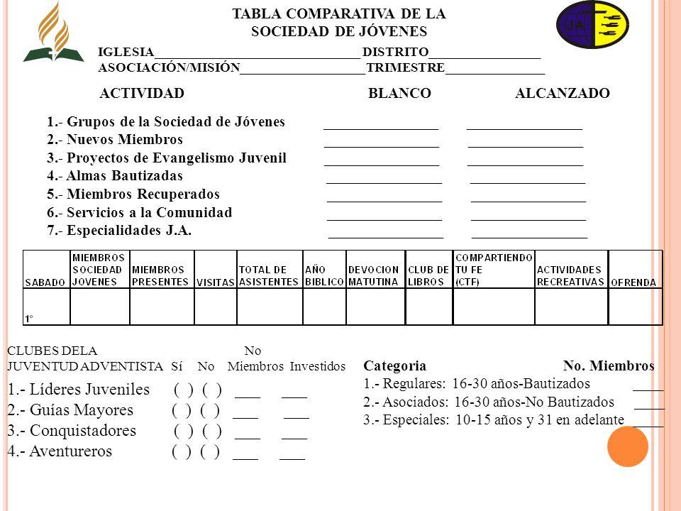 TABLA COMPARATIVA DE LA ACTIVIDAD BLANCO ALCANZADO