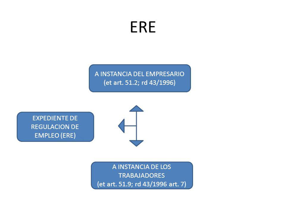 ERE A INSTANCIA DEL EMPRESARIO (et art. 51.2; rd 43/1996)