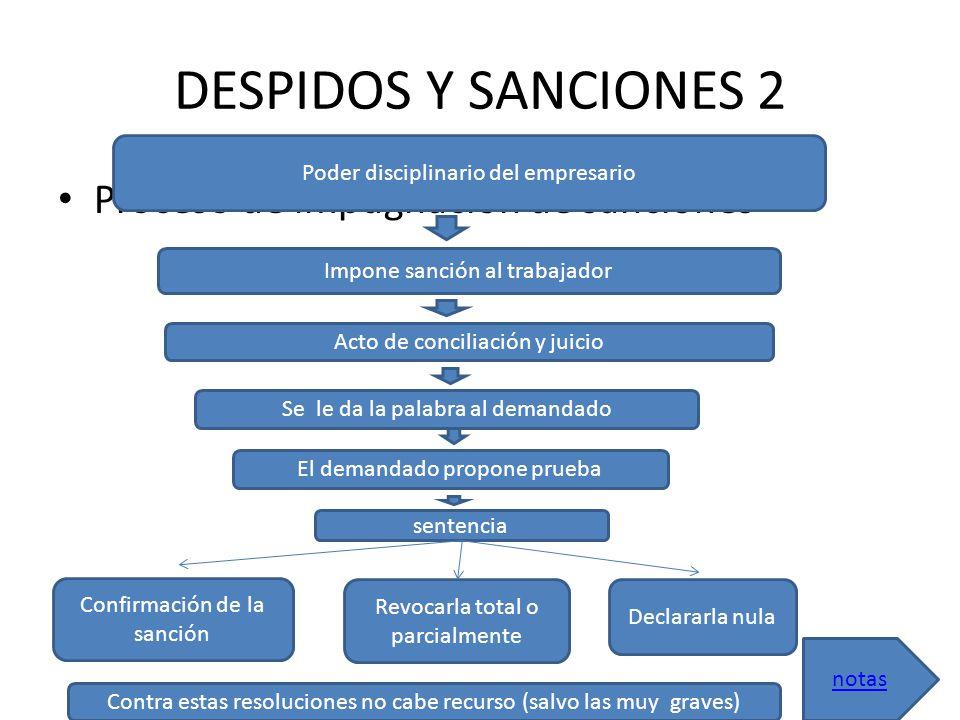 DESPIDOS Y SANCIONES 2 Proceso de impugnación de sanciones