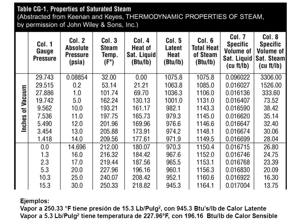 Ejemplos: Vapor a 250.33 oF tiene presión de 15.3 Lb/Pulg2, con 945.3 Btu's/lb de Calor Latente.