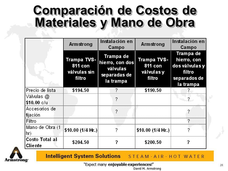 Comparación de Costos de Materiales y Mano de Obra