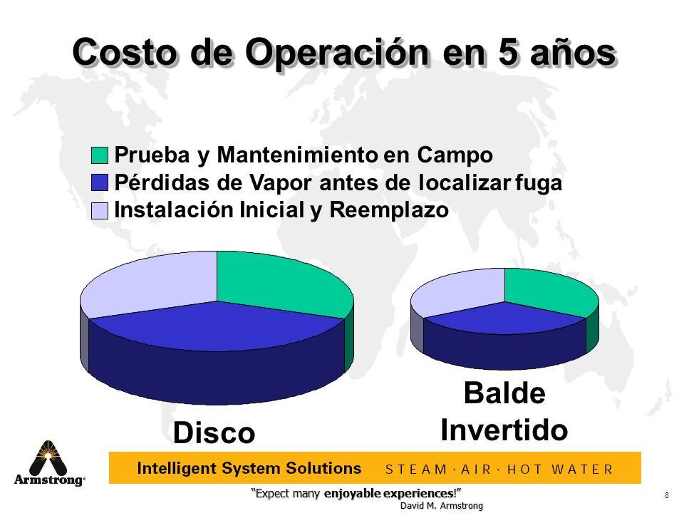 Costo de Operación en 5 años
