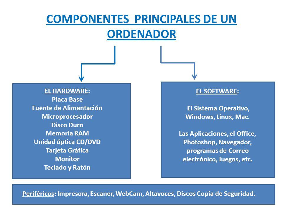 COMPONENTES PRINCIPALES DE UN ORDENADOR