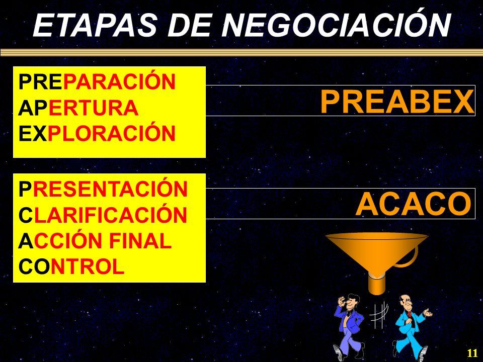 ETAPAS DE NEGOCIACIÓN PREABEX ACACO PREPARACIÓN APERTURA EXPLORACIÓN
