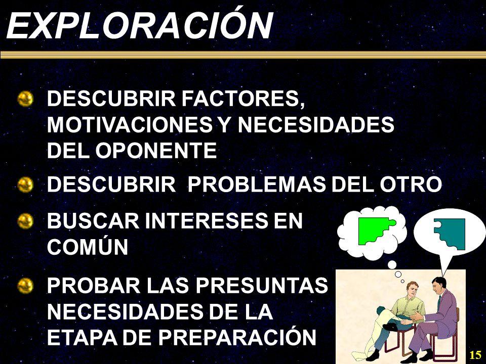EXPLORACIÓNDESCUBRIR FACTORES, MOTIVACIONES Y NECESIDADES DEL OPONENTE. DESCUBRIR PROBLEMAS DEL OTRO.