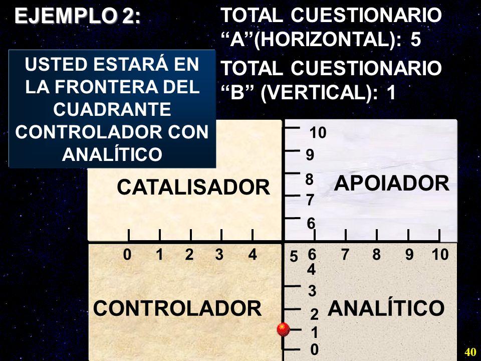 USTED ESTARÁ EN LA FRONTERA DEL CUADRANTE CONTROLADOR CON ANALÍTICO